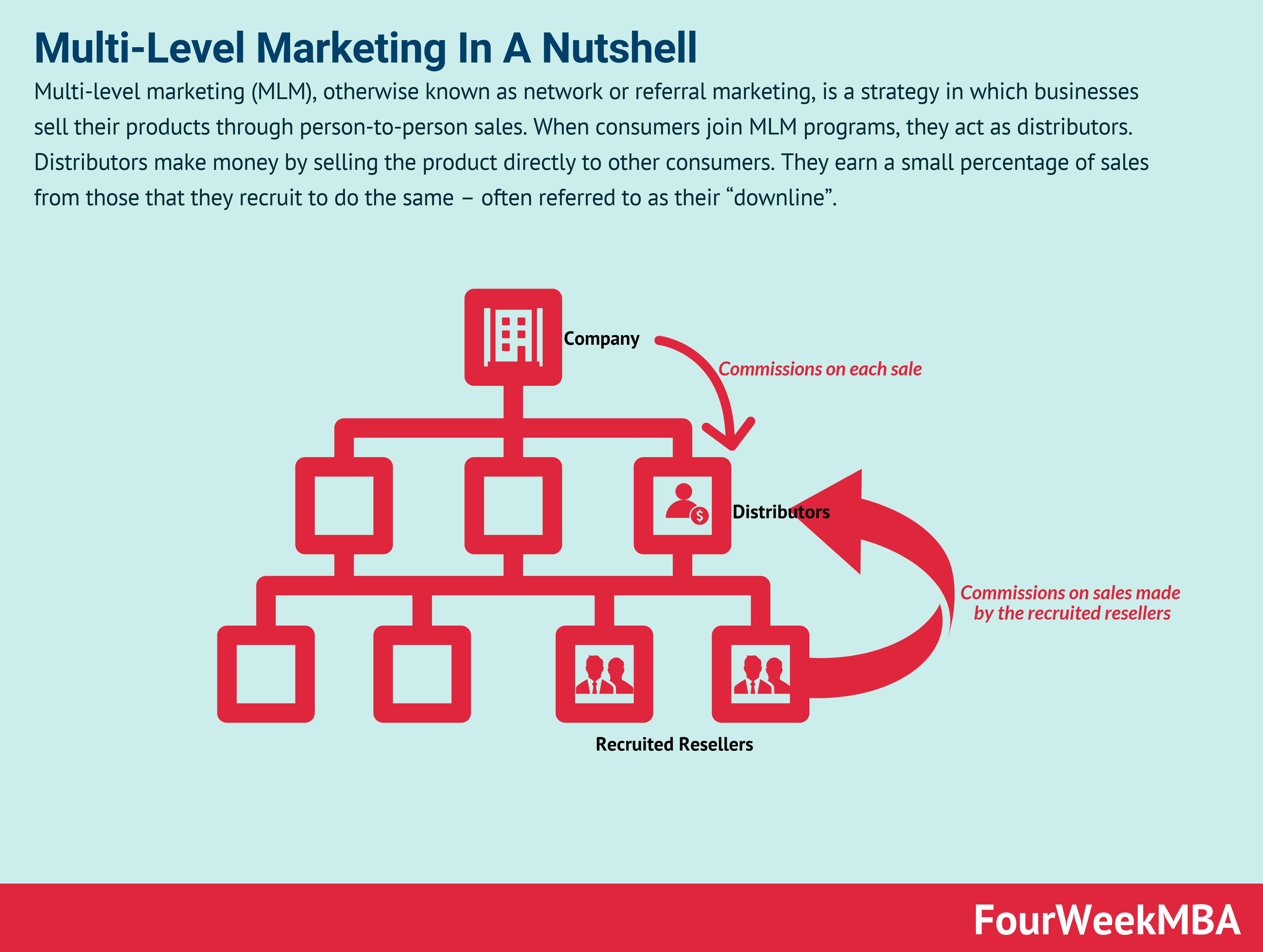 Network Marketing Programs